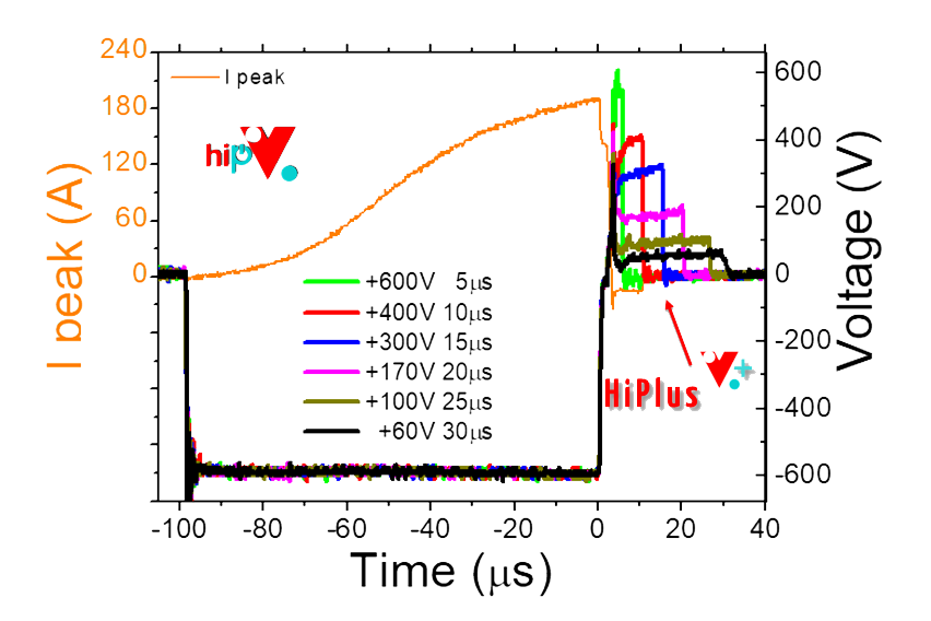 The HiPlus Voltage reversal